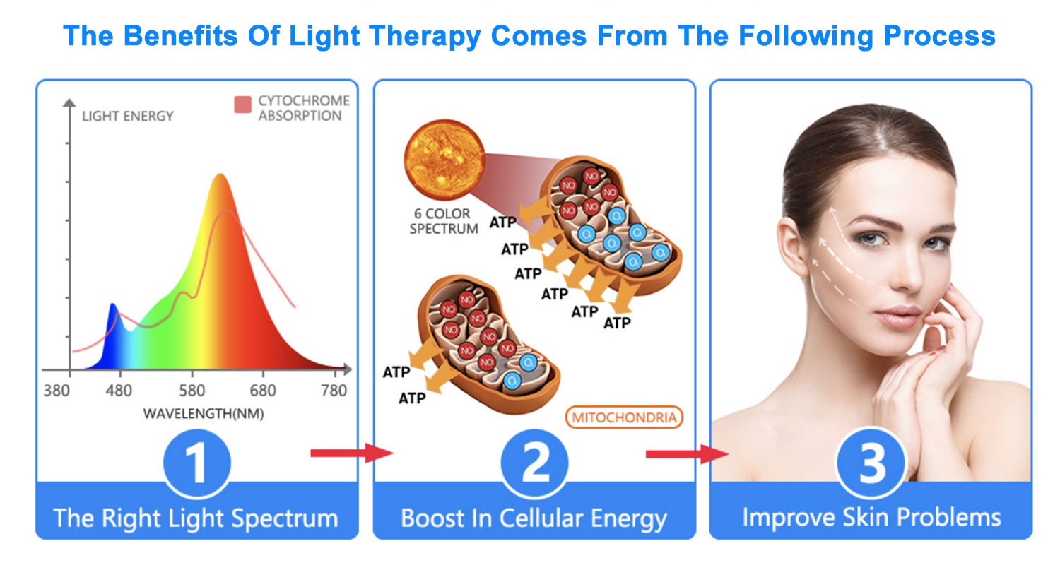 buy led light therapy facial